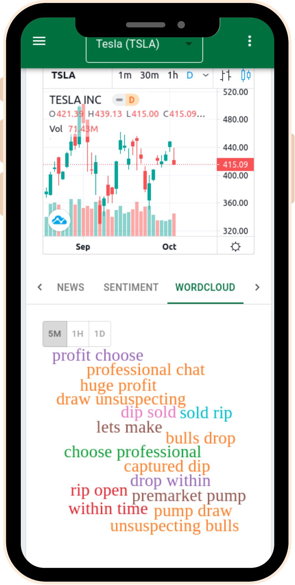 View the stock sentiment word cloud using the StockGeist platform