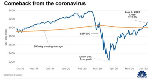 Coronavirus vs The S&P Bull 1