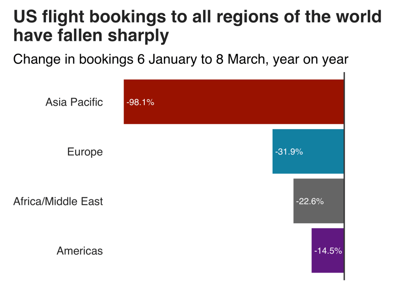 US flight bookings