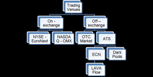 trading-venues