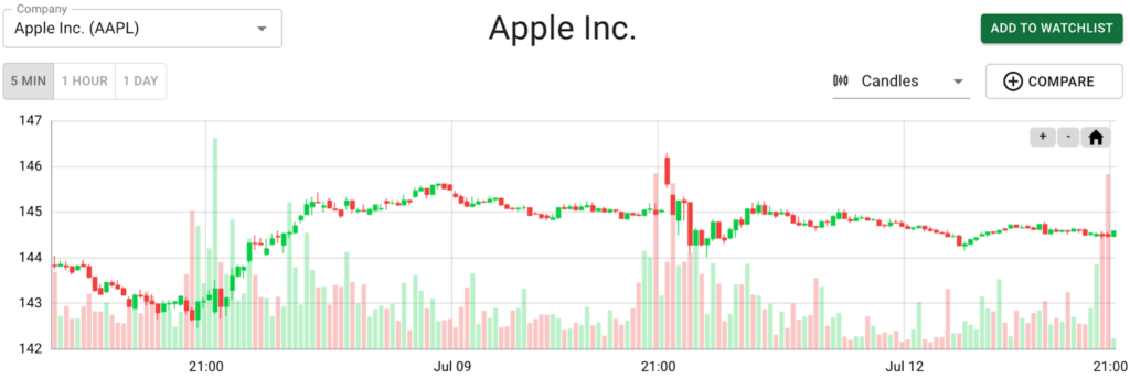 apple stock sentiment overview