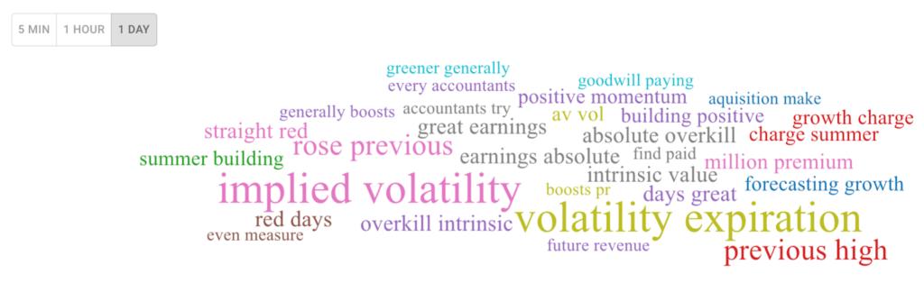 Market Sentiment Indicators - Stockgeist