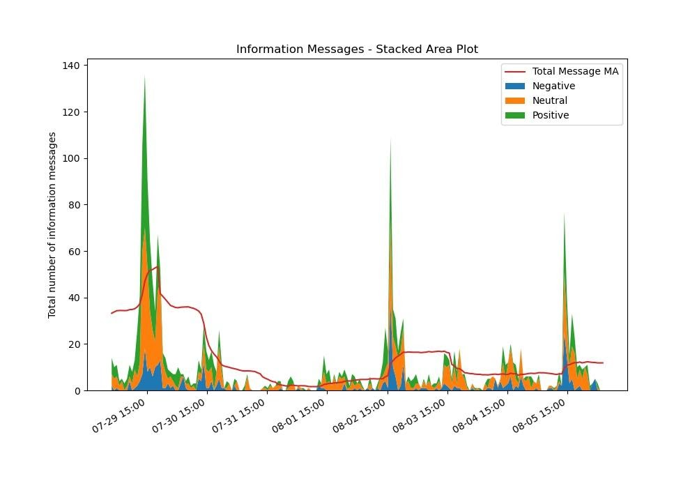 Qualcomm Stock Sentiment Analysis August 2021 - Stockgeist