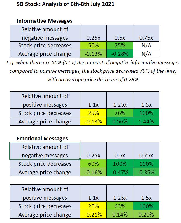 Square (NYSE: SQ) Stock Sentiment Analysis - Stockgeist
