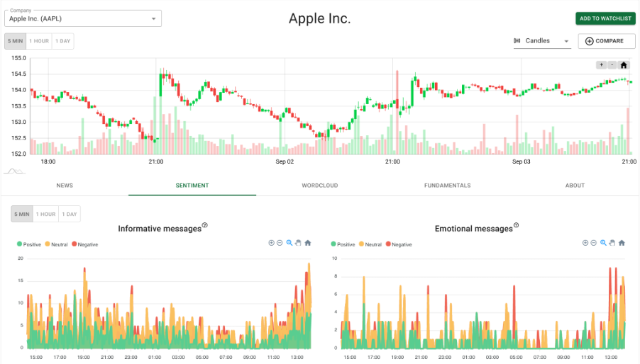 Trader sentiment data example from the stockiest.ai platform