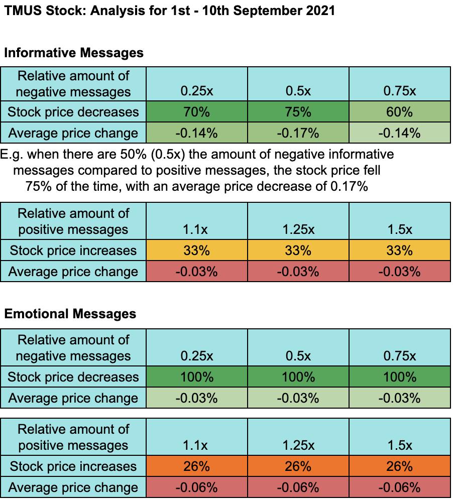 T-Mobile US Stock Sentiment Study 1st-10th September 2021 - Stockgeist