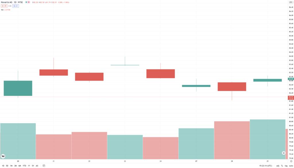 Novartis AG Stock Sentiment Analysis 20th - 29th September - Stockgeist